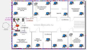 Дипломная работа Компьютерные сети проектирование компьютерной  Имитационная модель структуры компьютерной сети