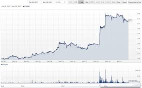 Weedmd Stock Chart Whats The Best Reason To Buy Weedmd V Wmd Stockhouse News