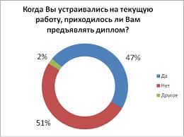 При поиске работы в Украине удача важнее диплома Исследование   При подборе молодых специалистов работодатели прежде всего обращают внимание на умственные способности претендентов креативность способность