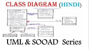 Relationship Chart In Hindi Uml Class Diagram With Solved Example In Hindi Sooad Series