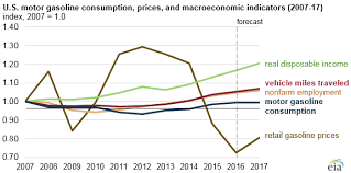 Motor Gasoline Consumption Expected To Remain Below 2007