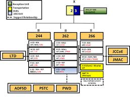 Bde Chart 23rd Brigade Quartermaster School