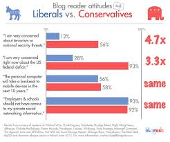 Conservative Vs Liberal Chart Liberals And Conservatives Find Common Ground On Technology