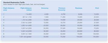 Avios Flight Reward Chart Breaking Ba Avios By Adding Stopovers