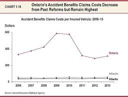 Alberta Insurance Fault Chart Catastrophic Changes In Ontario Budget For Motor Vehicle