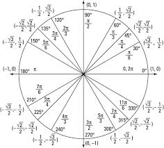 Calculus Circle Chart Pre Calculus Unit Circle Dummies