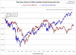 Dow Jones 2008 Chart Dow Jones Industrial Average Panic Of 1907 And The 2008