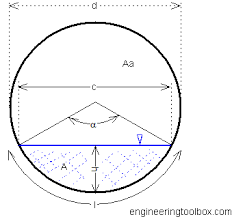 Content Of Horizontal Or Sloped Cylindrical Tank And Pipe