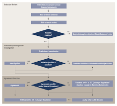 Financial Flow Chart Financial Reporting Procedural Flow Chart Six Exchange