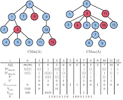 Data Structure Combining The Colored 2d Min Heap And Colored