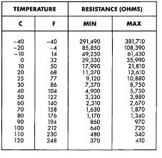 Coolant Temp Sensor Resistance Chart Jeep Grand Cherokee Orvis The Coolant Sensor On A 5 2 Litre