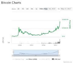 Cryptocurrency Bitcoin Ethereum Ripple Litecoin