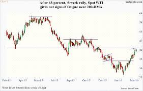 Vix Vxv Ratio Chart Stocks Defy Expectations Last Five Weeks Vix Vxv Flash