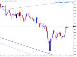 Xbrusd Forex Trading Chart Analysis 11 05 17 Bluemax