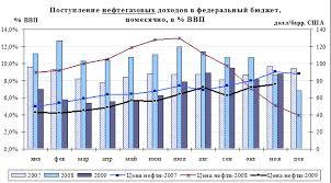 Реферат Нефтегазовые доходы России Порядок формирования и использования нефтегазовых доходов