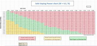 sub ohm coil chart general safe vaping power voltage resistance ohm chart