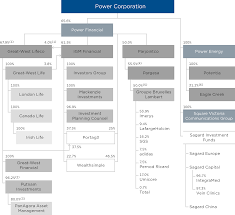Power Corp Org Chart New Purchase Power Corp All About The Dividends