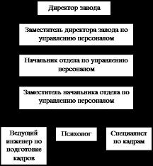 Анализ и состояние текучести кадров на Новосибирском  Функциональная структура службы персонала