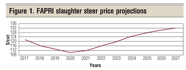 Projecting Feeder Cattle Prices In 2018 Beef Magazine