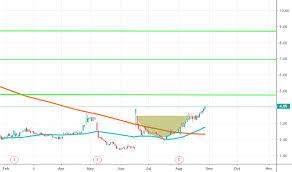 Moneygram Tradingview