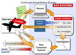 Aircraft Incident Reporting Bae Systems Regional Aircraft