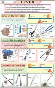 Physics Chart Paper The Lever For Physics Chart