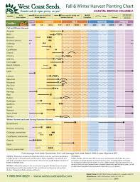 Regional Planting Charts Kert Plants Growing Vegetables