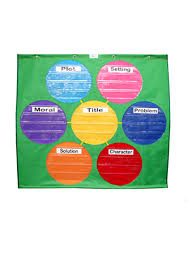 Web Organizer Chart