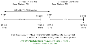 Gsm Timeslot And Frequency Specifications Rf Cafe