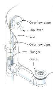 how to fix a bathtub drain stopper