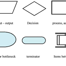Flow Chart Symbols Used Following Iso 5807 Download