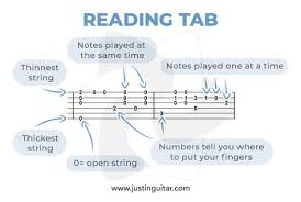 How To Read Tab Charts How To Read Tab And Chord Boxes Justinguitar Com In 2019
