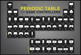 The Periodic Table Of Game Controllers Poster – TshirtNow