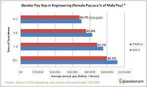 gender gap in pay essays write my essay affordable and quality  gender gap in pay essays
