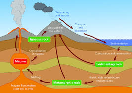 reply commissions cf the rock cycle essay the rock cycle essay