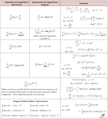 logarithmic formulas for diffeiation and integration derivatives and integrals of exponents and logs