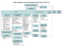2014 15 Sju Overall Org Chart