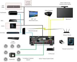 wiring diagram of home theater system wiring diagram for you • wiring diagram for home theater systems wiring diagrams wiring diagram for home theater speakers typical home