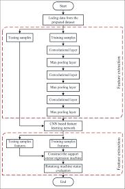 Algorithm Flowchart Of The Cnn Svr Download Scientific