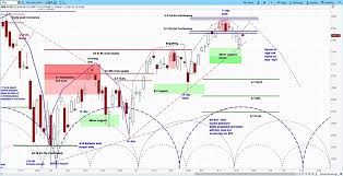 Spx Futures Quote Stunning SP 48 Outlook Market Cycles Point To Coming Correction See It