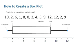 Box And Whisker Plot In Excel Excel Box And Whisker Plot Box Plot