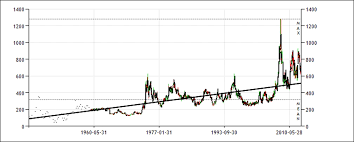 Historical Wheat Prices 1912 2013 101 Years Data