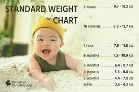 My niece weight is 13kg n she is 1year old .. is she overweight?