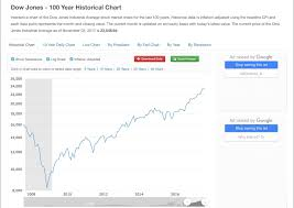 24,000 Thursday \u2013 Dow Continues Its Insane March Higher | Phil\u0027s ...