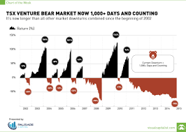 Tsx 50 Year Chart Tsx Venture Bear Market Now 1 000 Days And Counting Chart