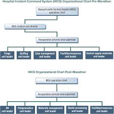 Ems Ics Chart Boston Bombings Response To Disaster Sciencedirect