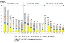 Nrel Organization Chart Nrel Report Shows U S Solar Photovoltaic Costs Continuing