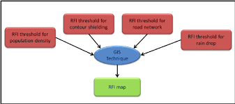 Construction Rfi Process Flow Chart The Flow Chart Of The Process Steps Followed In Methodology