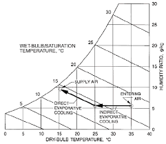Psychrometric Chart Evaporative Cooling Indirect Direct Evaporative Cooling Process Ashrae 2008