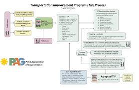 Punctual Rfq Process Flow Chart Meeting Process Flow Chart